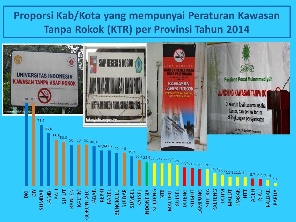 Proporsi Kab/Kota yang mempunyai Peraturan Kawasan Tanpa Rokok (KTR) per Provinsi Tahun 2014