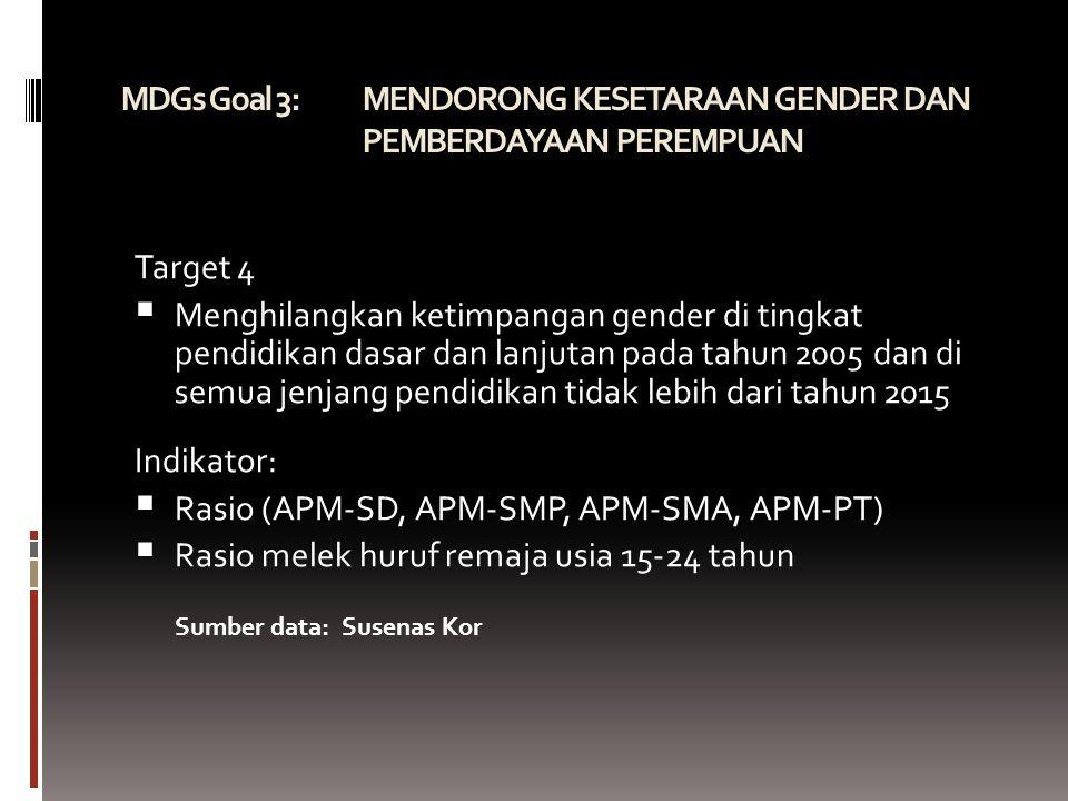 MDGs Goal 3: MENDORONG KESETARAAN GENDER DAN PEMBERDAYAAN PEREMPUAN Target 4  Menghilangkan ketimpangan gender di tingkat pendidikan dasar dan lanjutan pada tahun 2005 dan di semua jenjang pendidikan tidak lebih dari tahun 2015 Indikator:  Rasio (APM-SD, APM-SMP, APM-SMA, APM-PT)   Rasio melek huruf remaja usia 15-24 tahun Sumber data: Susenas Kor