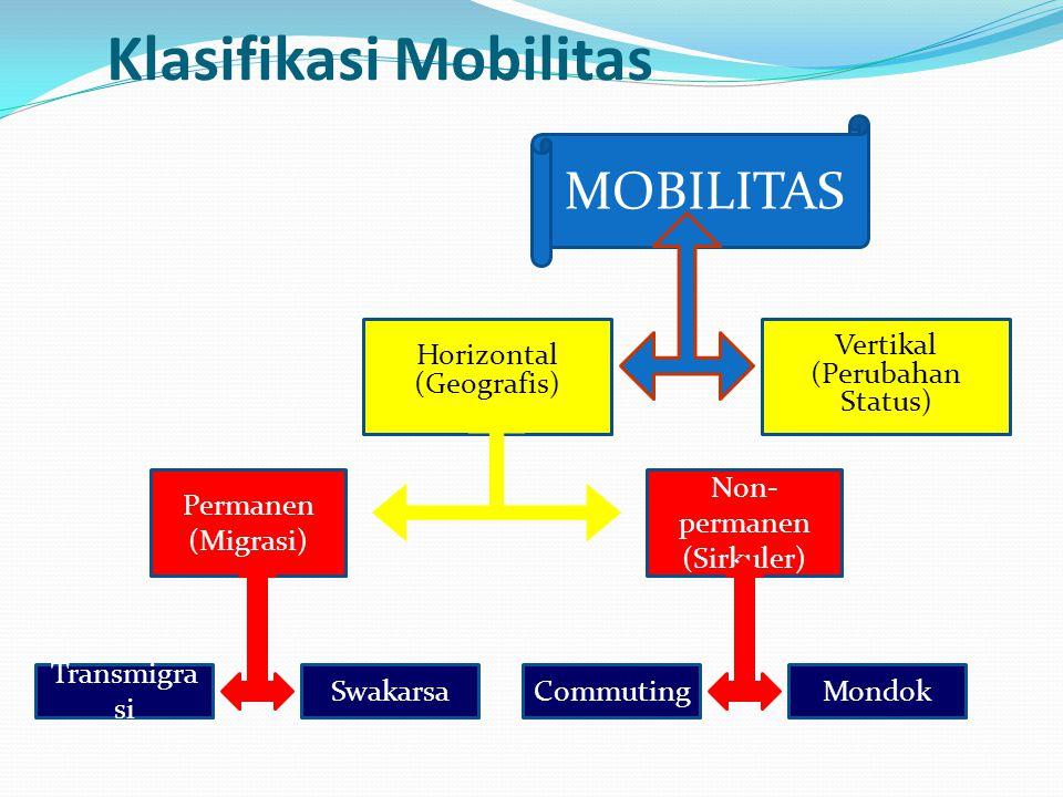 Klasifikasi Mobilitas Vertikal (Perubahan Status) Horizontal (Geografis) Non- permanen (Sirkuler) Permanen (Migrasi) MondokCommutingSwakarsa Transmigr