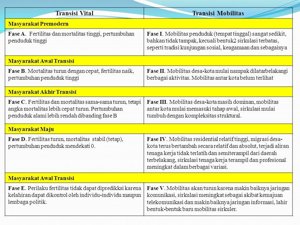 Transisi VitalTransisi Mobilitas Masyarakat Premodern Fase A. Fertilitas dan mortalitas tinggi, pertumbuhan penduduk tinggi Fase I. Mobilitas penduduk