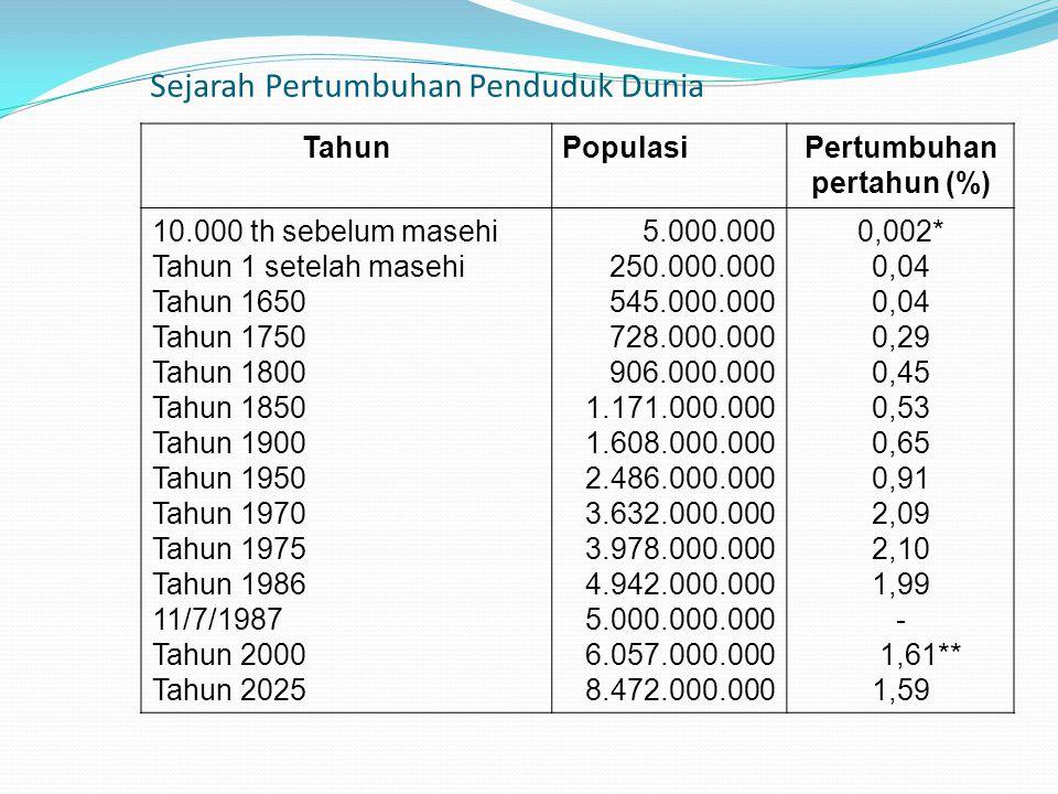 Sejarah Pertumbuhan Penduduk Dunia TahunPopulasiPertumbuhan pertahun (%) 10.000 th sebelum masehi Tahun 1 setelah masehi Tahun 1650 Tahun 1750 Tahun 1