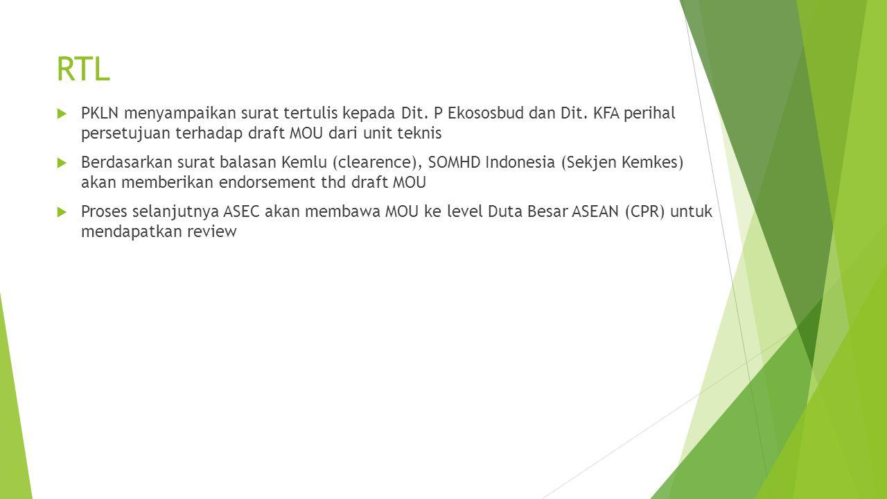 RTL  PKLN menyampaikan surat tertulis kepada Dit. P Ekososbud dan Dit. KFA perihal persetujuan terhadap draft MOU dari unit teknis  Berdasarkan sura