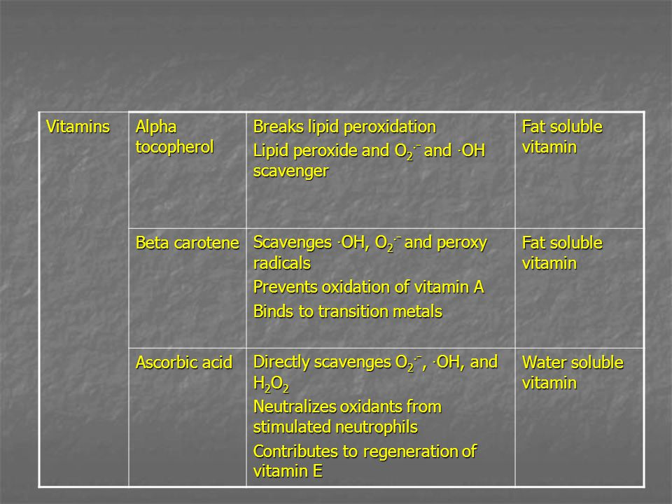 Vitamins Alpha tocopherol Breaks lipid peroxidation Lipid peroxide and O 2 · ⁻ and · OH scavenger Fat soluble vitamin Beta carotene Scavenges · OH, O 2 · ⁻ and peroxy radicals Prevents oxidation of vitamin A Binds to transition metals Fat soluble vitamin Ascorbic acid Directly scavenges O 2 · ⁻, · OH, and H 2 O 2 Neutralizes oxidants from stimulated neutrophils Contributes to regeneration of vitamin E Water soluble vitamin