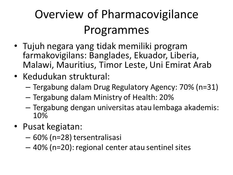 Overview of Pharmacovigilance Programmes Tujuh negara yang tidak memiliki program farmakovigilans: Banglades, Ekuador, Liberia, Malawi, Mauritius, Tim