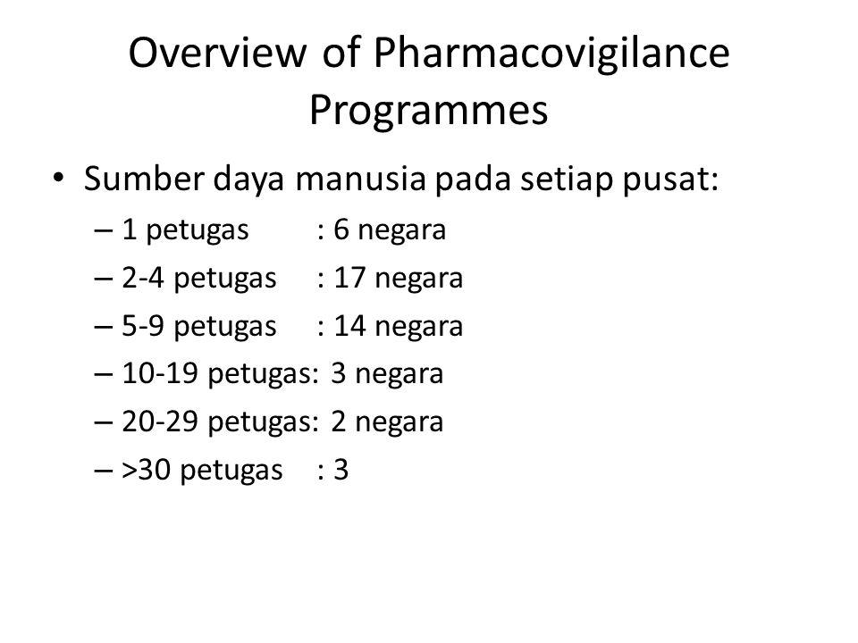 Overview of Pharmacovigilance Programmes Sumber daya manusia pada setiap pusat: – 1 petugas : 6 negara – 2-4 petugas : 17 negara – 5-9 petugas : 14 ne