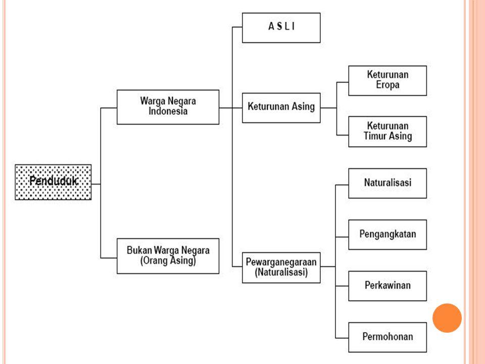 Kewarganegaraan ( citizenship ); keanggotaan yang menunjukan hubungan/ikatan antara negara dengan WN.
