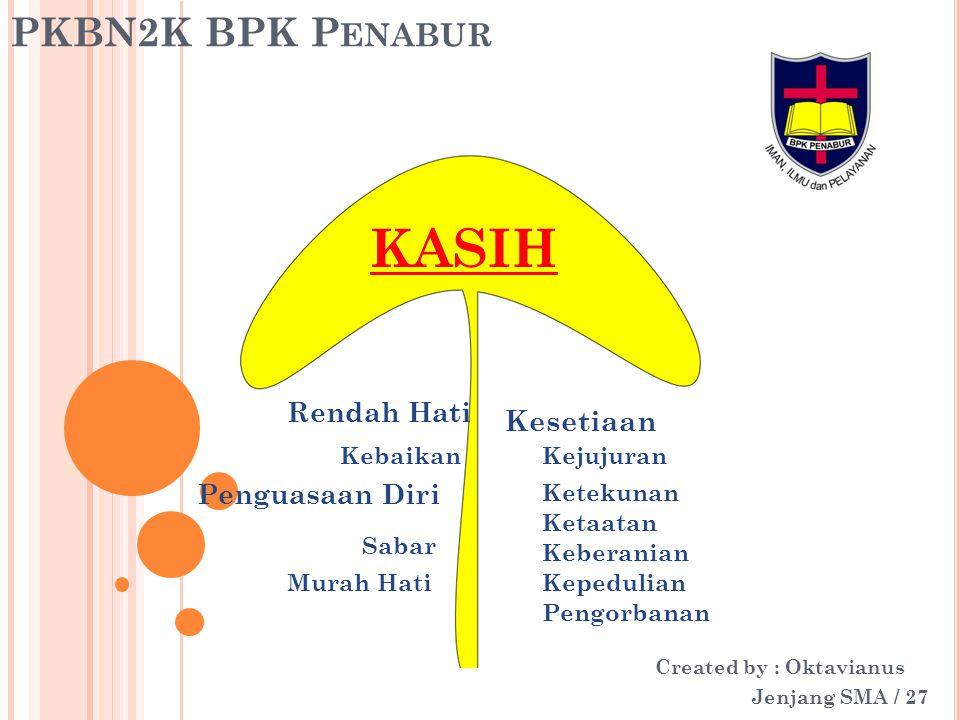 PKBN2K BPK P ENABUR Created by : Oktavianus Jenjang SMA / 27 KASIH Rendah Hati Kebaikan Penguasaan Diri Sabar Murah Hati Kesetiaan Kejujuran Ketekunan