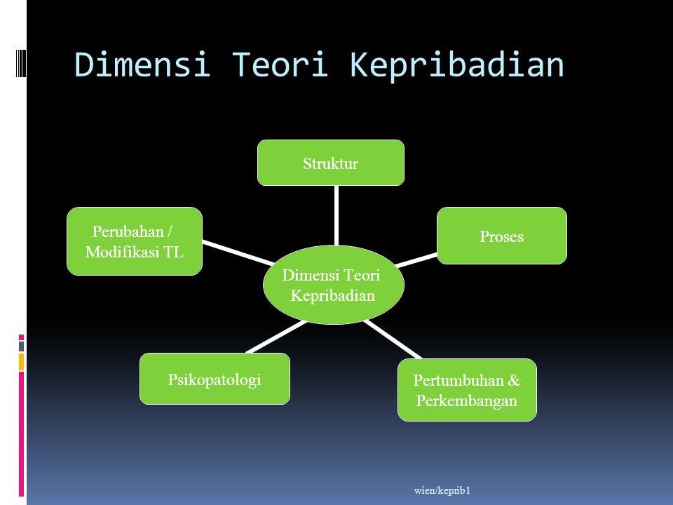 Dimensi Teori Kepribadian Dimensi Teori Kepribadian StrukturProses Pertumbuhan & Perkembangan Psikopatologi Perubahan / Modifikasi TL wien/keprib1