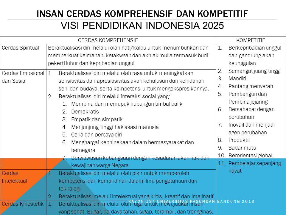 INSAN CERDAS KOMPREHENSIF DAN KOMPETITIF VISI PENDIDIKAN INDONESIA 2025 CERDAS KOMPREHENSIFKOMPETITIF Cerdas Spiritual Beraktualisasi diri melalui ola