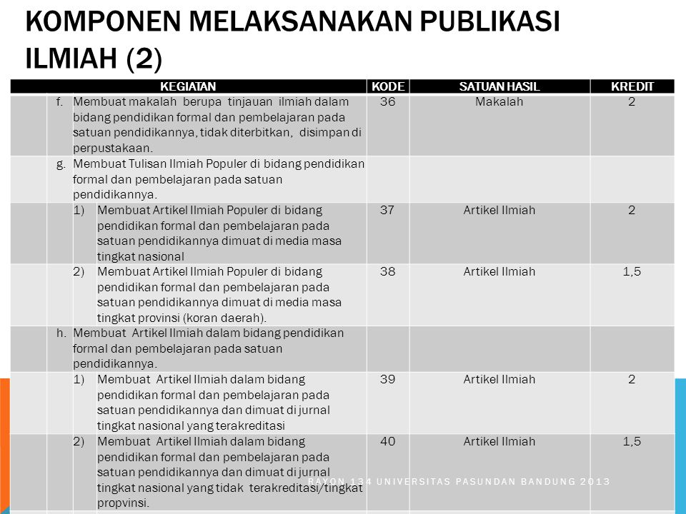KOMPONEN MELAKSANAKAN PUBLIKASI ILMIAH (2) KEGIATANKODESATUAN HASILKREDIT f.Membuat makalah berupa tinjauan ilmiah dalam bidang pendidikan formal dan