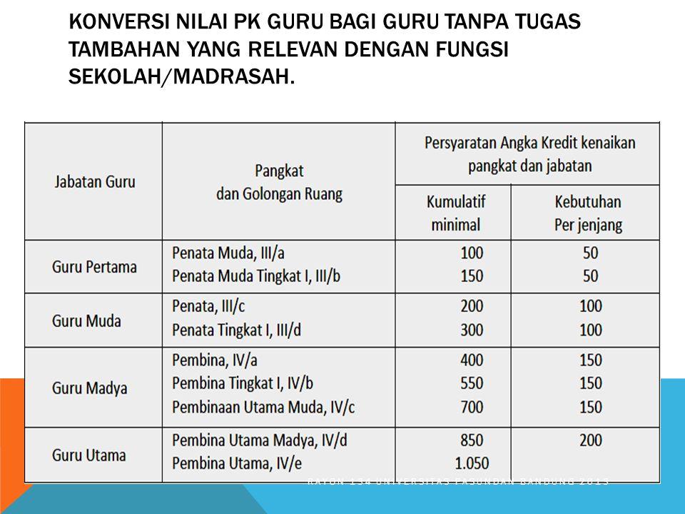KONVERSI NILAI PK GURU BAGI GURU TANPA TUGAS TAMBAHAN YANG RELEVAN DENGAN FUNGSI SEKOLAH/MADRASAH. RAYON 134 UNIVERSITAS PASUNDAN BANDUNG 2013