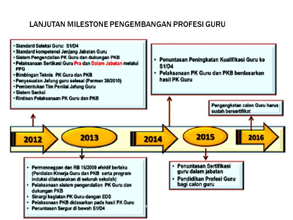 LANJUTAN MILESTONE PENGEMBANGAN PROFESI GURU RAYON 134 UNIVERSITAS PASUNDAN BANDUNG 2013