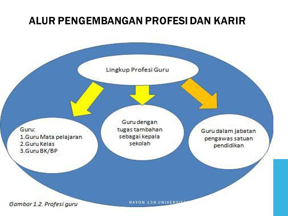 1.PKB dilakukan secara sadar, tidak terjadi secara ad ‐ hoc, tetapi berkesinambungan 2.harus mendorong dan mendukung perubahan, khususnya di dalam praktik ‐ praktik dan pengembangan karir guru 3.mencakup kegiatan perencanaan, pelaksanaan, evaluasi, dan refleksi yang didesain untuk meningkatkan kompetensi dan profesionalisme guru PRINSIP PKB RAYON 134 UNIVERSITAS PASUNDAN BANDUNG 2013