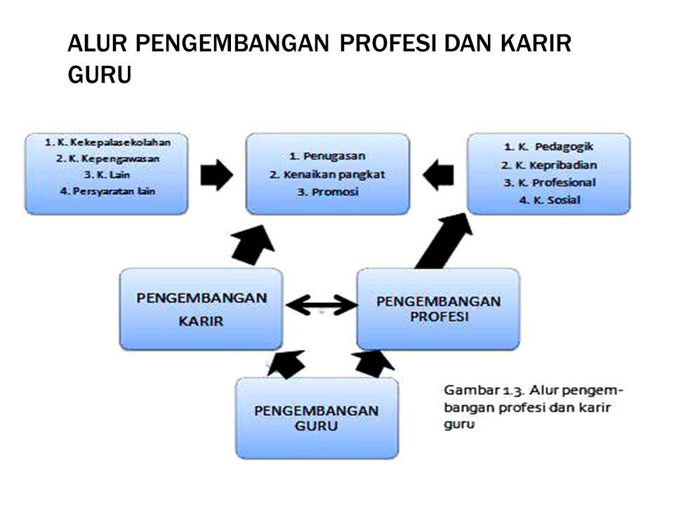 PENILAIAN KINERJA GURU (PK GURU) RAYON 134 UNIVERSITAS PASUNDAN BANDUNG 2013