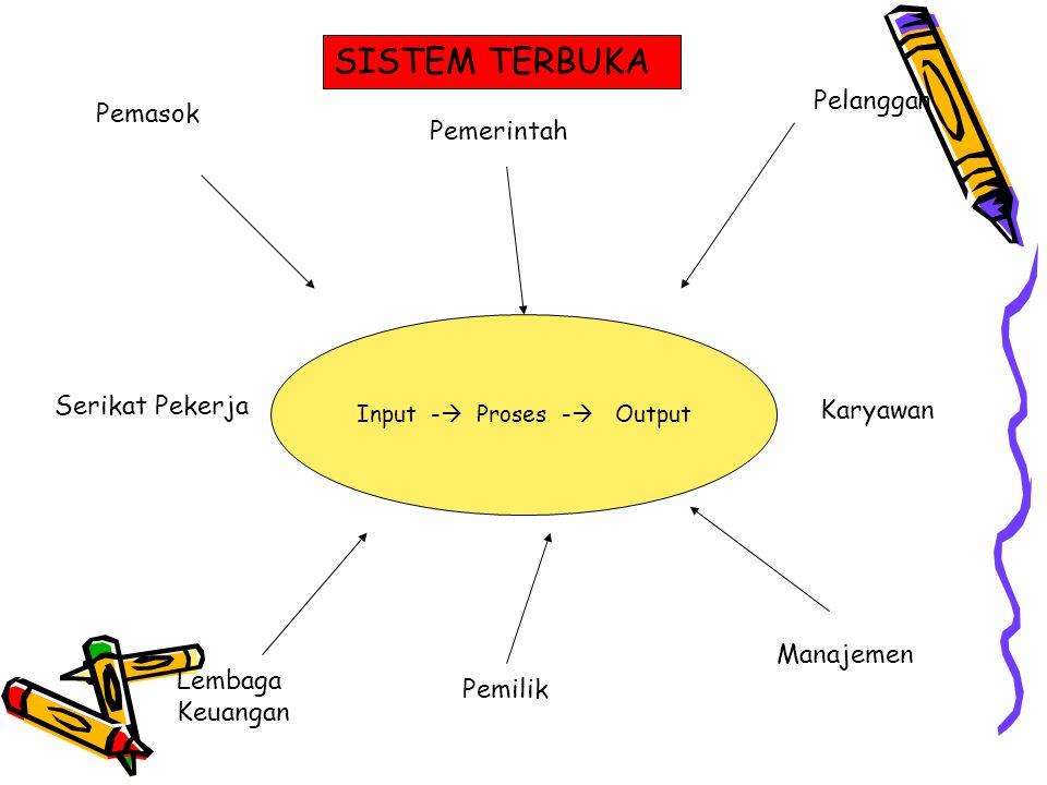 Input -  Proses -  Output Serikat Pekerja Karyawan Pemasok Pelanggan Lembaga Keuangan Pemilik Manajemen Pemerintah SISTEM TERBUKA