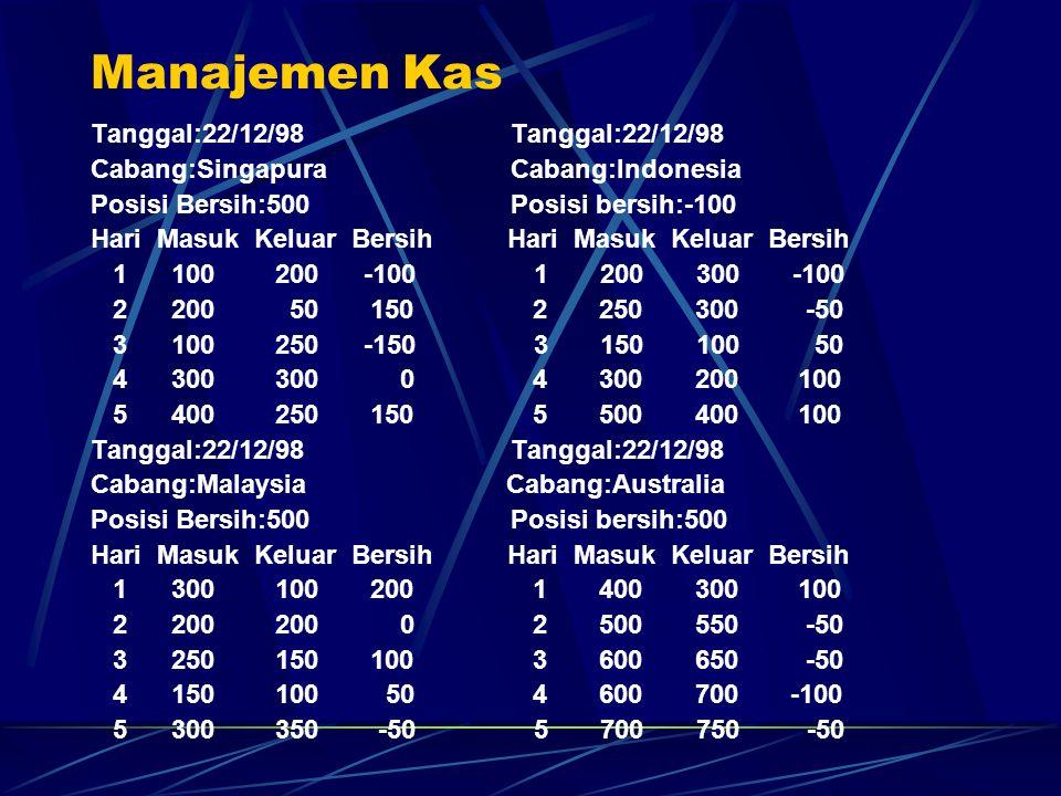 Manajemen Kas Tanggal:22/12/98 Cabang:Singapura Cabang:Indonesia Posisi Bersih:500 Posisi bersih:-100 Hari Masuk Keluar Bersih 1 100 200 -100 1 200 30