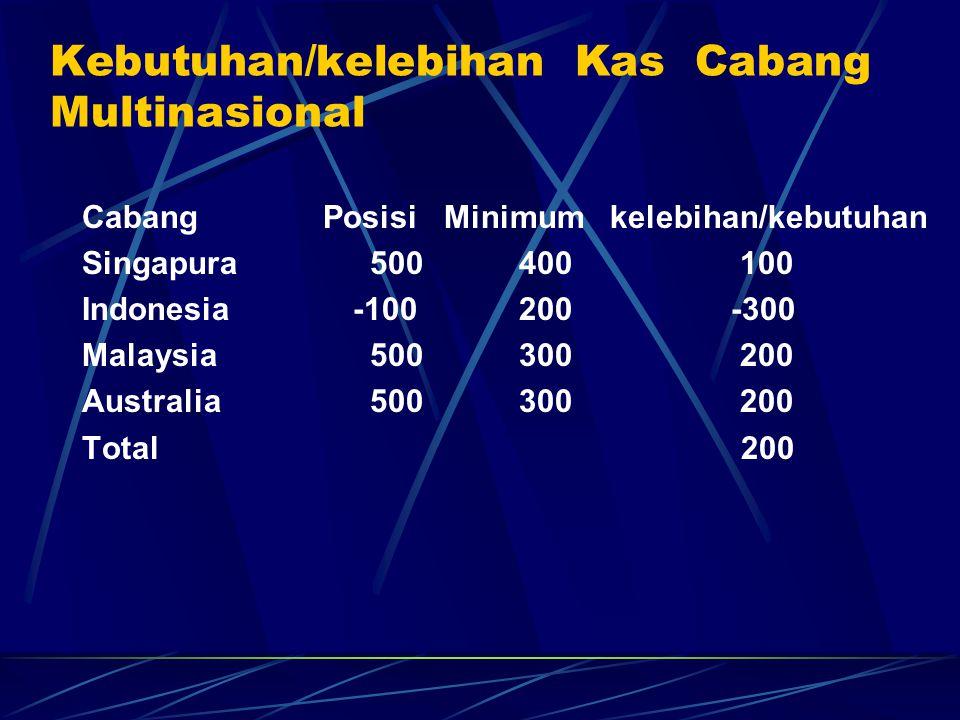 Kebutuhan/kelebihan Kas Cabang Multinasional Cabang Posisi Minimum kelebihan/kebutuhan Singapura500 400 100 Indonesia -100 200 -300 Malaysia500 300 20