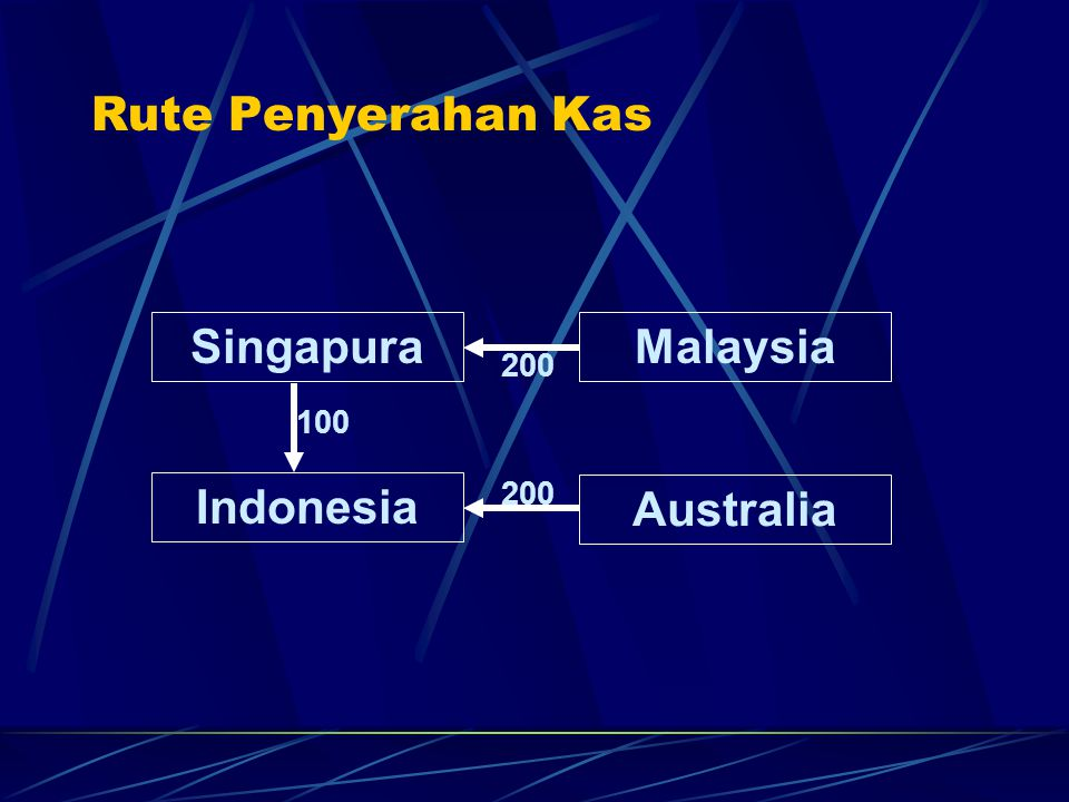 Perencanaan Kas Agregat Hari Cabang 1 2 3 4 5 Total Singapura -100 150 -150 0 150 50 Indonesia -100 -50 50 100 100 100 Malaysia 200 0 100 50 -50 300 Australia 100 -50 -50 -100 -50 -150 Total 100 50 -50 50 150 300