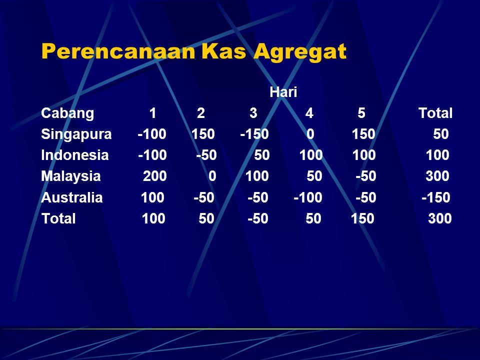 Perencanaan Kas Agregat Hari Cabang 1 2 3 4 5 Total Singapura -100 150 -150 0 150 50 Indonesia -100 -50 50 100 100 100 Malaysia 200 0 100 50 -50 300 A