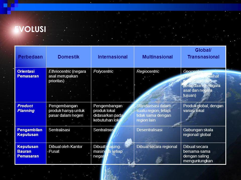 EVOLUSI PerbedaanDomestikInternasionalMultinasional Global/ Transnasional Orientasi Pemasaran Ethnocentric (negara asal merupakan prioritas) Polycentr