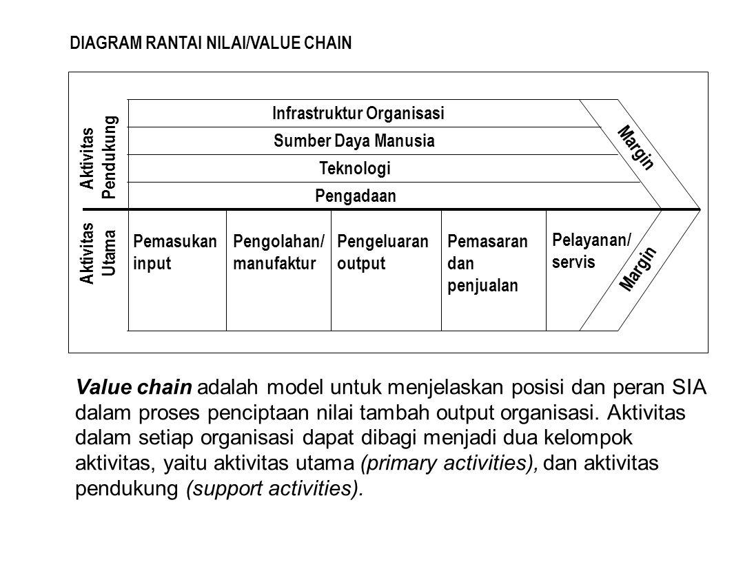 Aktivitas Pendukung Aktivitas Utama Margin Infrastruktur Organisasi Sumber Daya Manusia Teknologi Pengadaan Pemasukan input Pengolahan/ manufaktur Pen