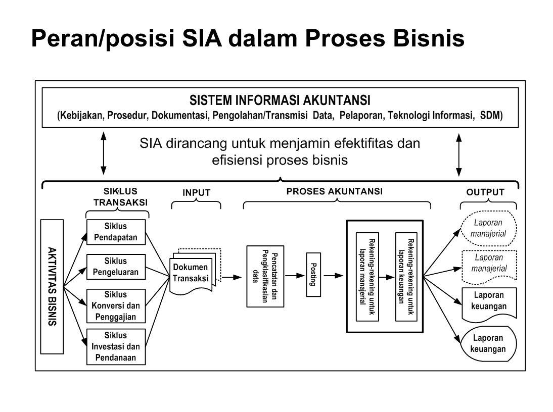 Peran/posisi SIA dalam Proses Bisnis