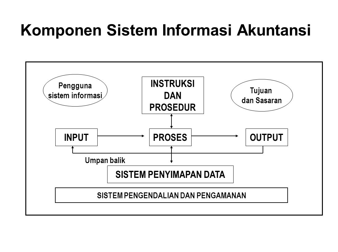 Komponen Sistem Informasi Akuntansi INSTRUKSI DAN PROSEDUR INPUTPROSESOUTPUT SISTEM PENYIMAPAN DATA Tujuan dan Sasaran Pengguna sistem informasi Umpan
