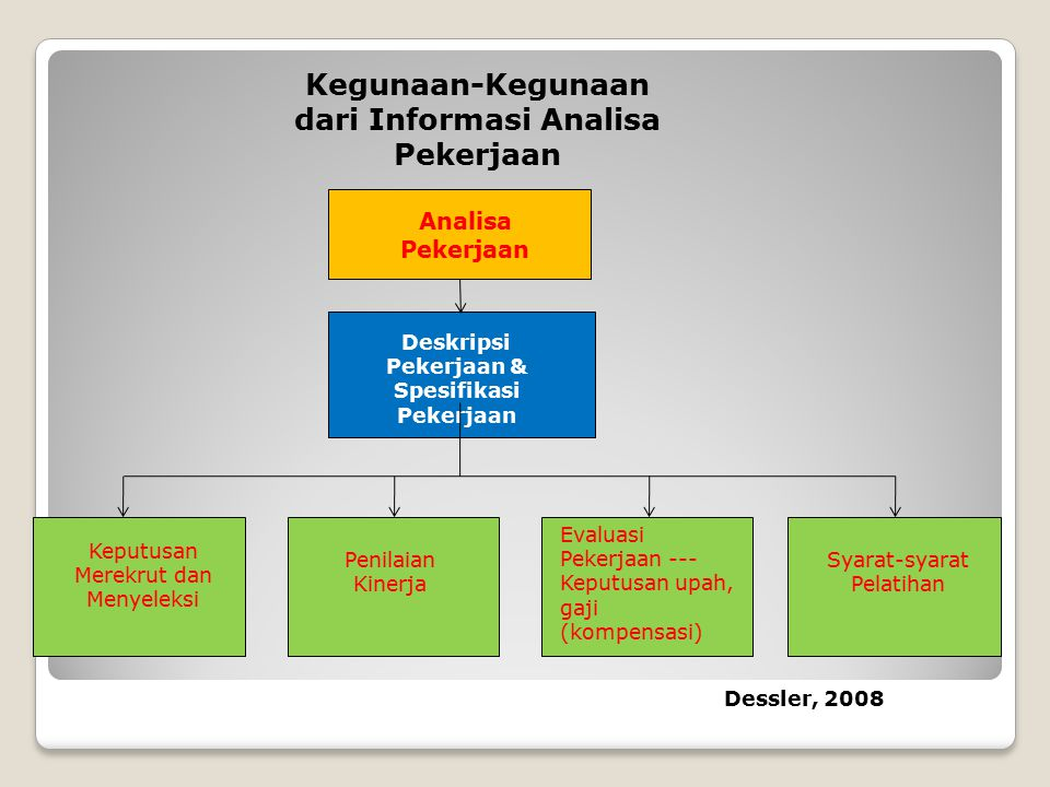 Kegunaan-Kegunaan dari Informasi Analisa Pekerjaan Analisa Pekerjaan Deskripsi Pekerjaan & Spesifikasi Pekerjaan Keputusan Merekrut dan Menyeleksi Pen