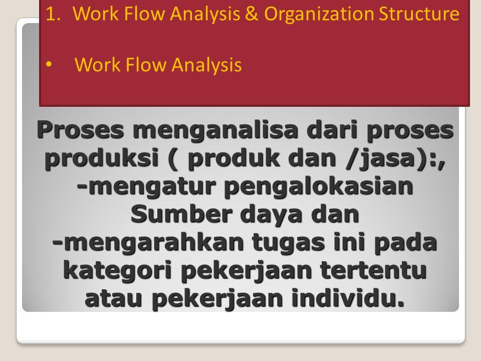 Kegunaan-Kegunaan dari Informasi Analisa Pekerjaan Analisa Pekerjaan Deskripsi Pekerjaan & Spesifikasi Pekerjaan Keputusan Merekrut dan Menyeleksi Penilaian Kinerja Evaluasi Pekerjaan --- Keputusan upah, gaji (kompensasi) Syarat-syarat Pelatihan Dessler, 2008
