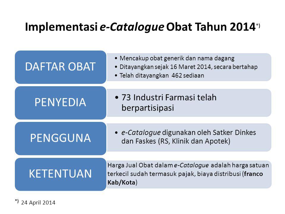 Implementasi e-Catalogue Obat Tahun 2014 *) Mencakup obat generik dan nama dagang Ditayangkan sejak 16 Maret 2014, secara bertahap Telah ditayangkan 4