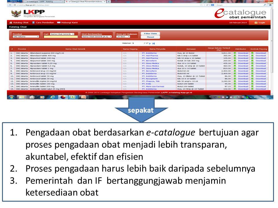 lanjutan 2.Dalam hal obat yg dibutuhkan tidak terdapat dlm e-Catalogue Obat, proses pengadaan mengacu pada Perpres No.