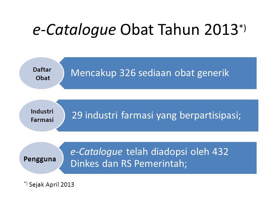 e-Catalogue Obat Tahun 2013 *) Mencakup 326 sediaan obat generik 29 industri farmasi yang berpartisipasi; e-Catalogue telah diadopsi oleh 432 Dinkes d