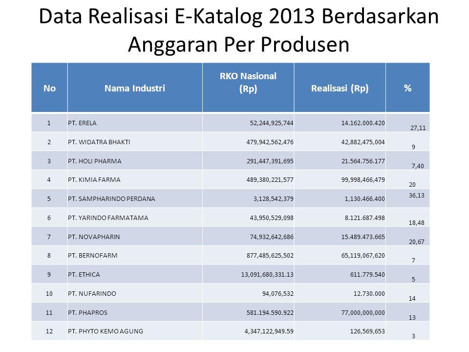 Data Realisasi E-Katalog 2013 Berdasarkan Anggaran Per Produsen NoNama Industri RKO Nasional (Rp) Realisasi (Rp)% 1PT. ERELA 52,244,925,744 14.162.000