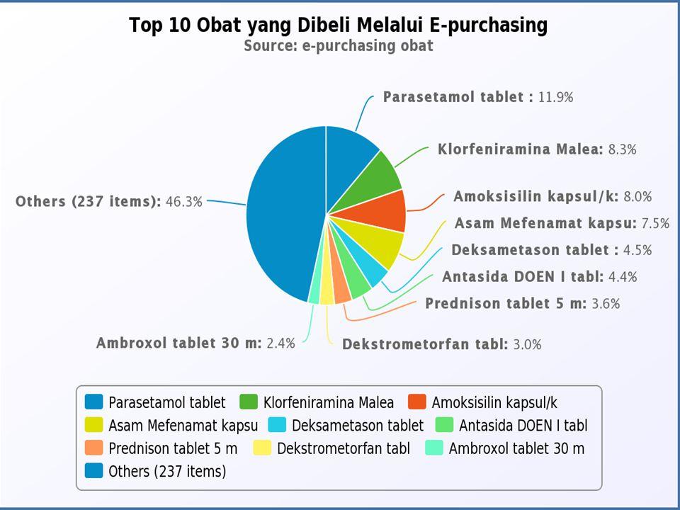 Pelaporan E-Purchasing: data dari LKPP Manual: IF melaporkan secara berkala setiap bulan kepada LKPP dan DJ Binfar dan Alkes Satker, Faskes melaporkan penolakan IF Penyedia kepada LKPP dan DJ Binfar dan Alkes yang dilengkapi dengan alasannya (H-3) Proses Pembelian (2)