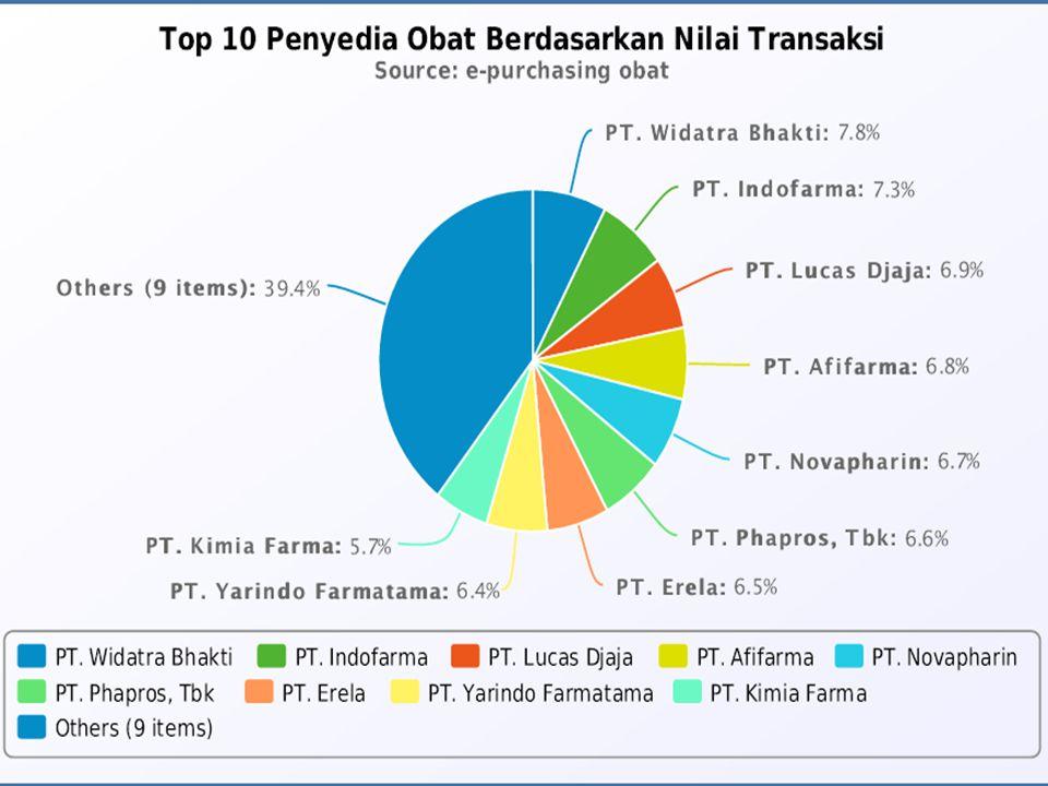 Alur Permintaan Obat Faskes (termasuk Swasta) Distributor yg ditunjuk IF Penyedia DJ Binfar & Alkes 1.