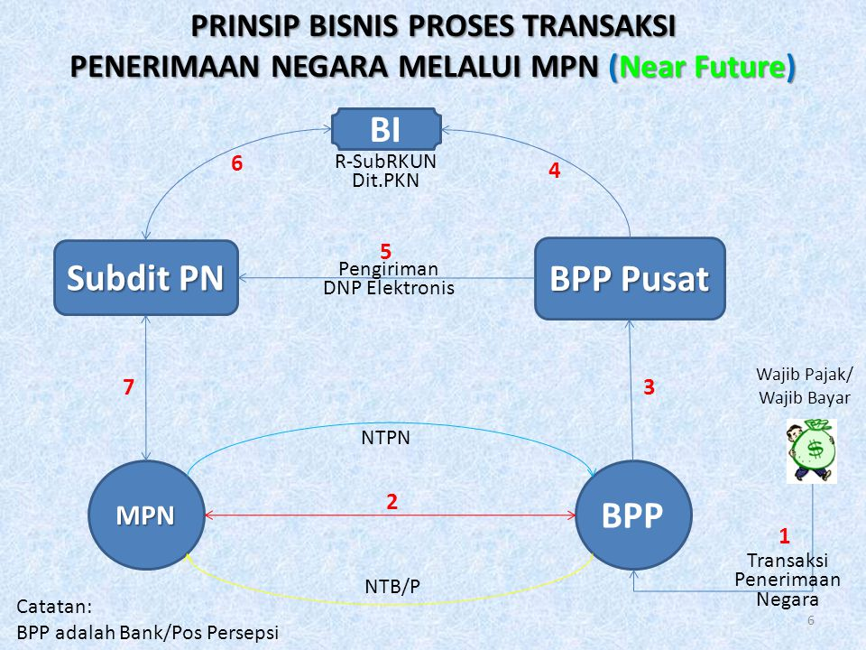 PRINSIP BISNIS PROSES TRANSAKSI PENERIMAAN NEGARA MELALUI MPN (Near Future) BPPBPPMPN Subdit PN BPP Pusat Wajib Pajak/ Wajib Bayar NTPN NTB/P Transaks