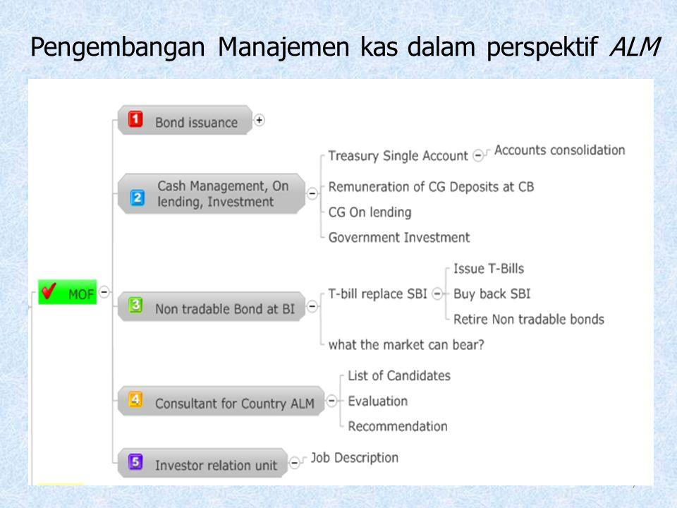 Pengembangan Manajemen kas dalam perspektif ALM 7