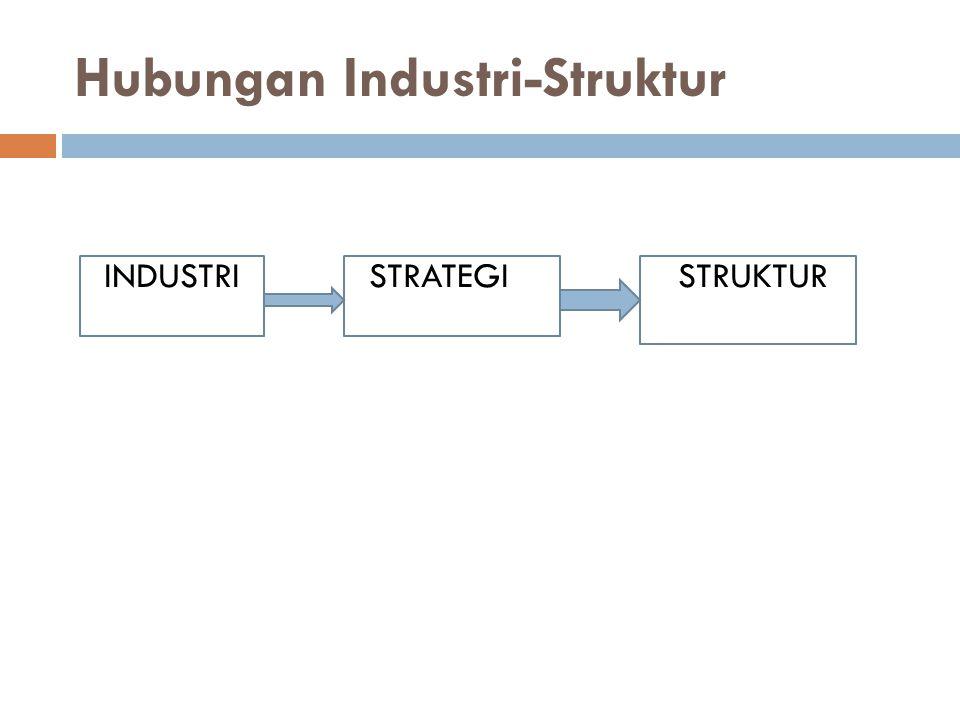 Hubungan Industri-Struktur INDUSTRI STRATEGI STRUKTUR