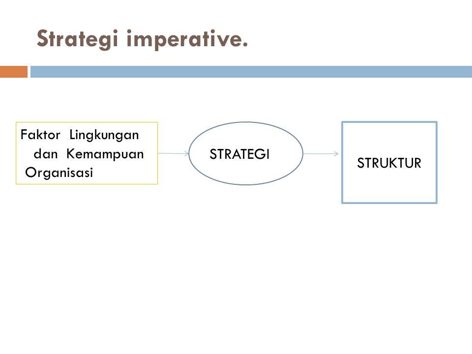 Strategi imperative. Faktor Lingkungan dan Kemampuan Organisasi STRUKTUR STRATEGI
