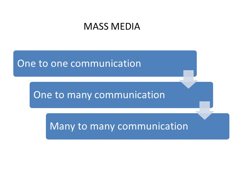 One to one communicationOne to many communicationMany to many communication MASS MEDIA