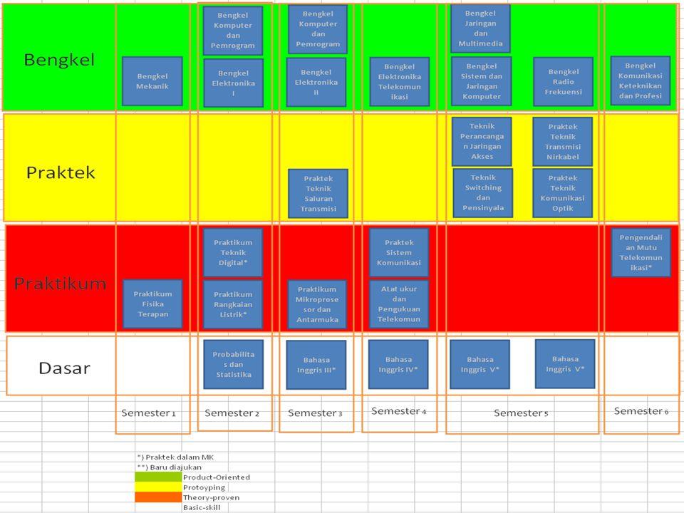Praktek dalam MK :  Teknik Perancangan Jaringan Akses Nir Kabel (UKU-SIO)  ada  Teknik Switching dan Pensinyalan (AGD-IHS)  Pengendalian Mutu Telekomunikasi (AGD)  ada