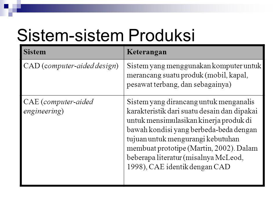 Sistem-sistem Produksi SistemKeterangan CAD (computer-aided design)Sistem yang menggunakan komputer untuk merancang suatu produk (mobil, kapal, pesawa