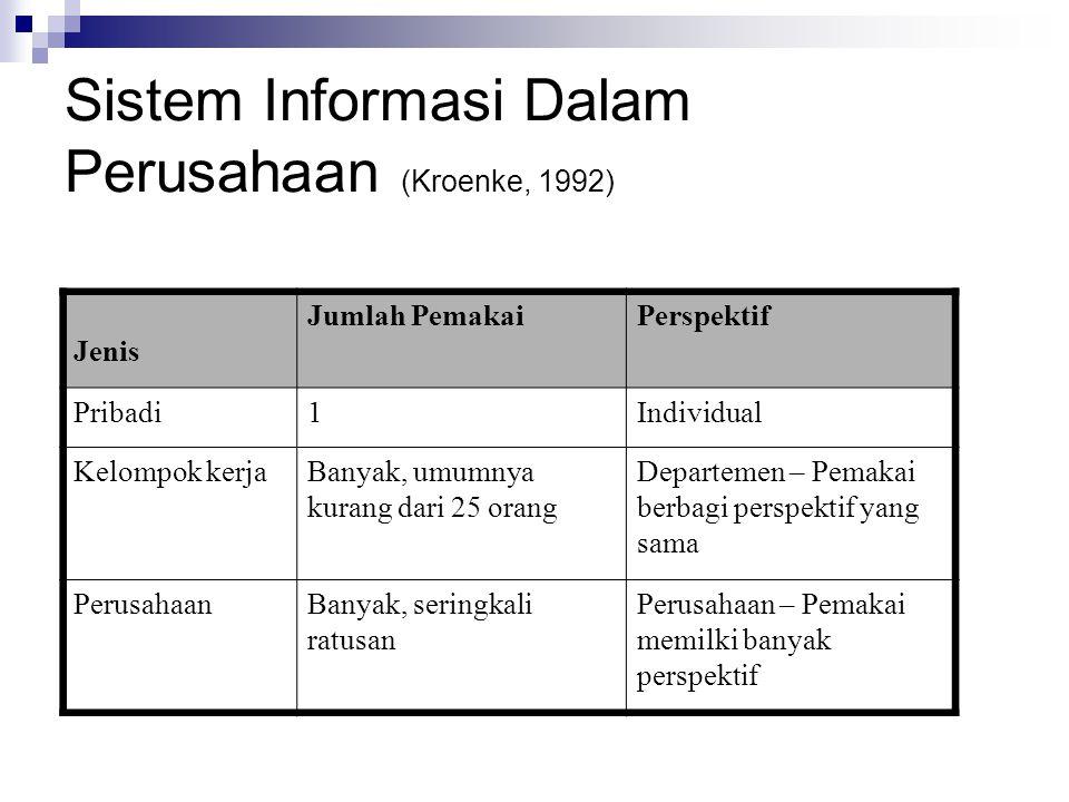 Sistem Informasi Dalam Perusahaan (Kroenke, 1992) Jenis Jumlah PemakaiPerspektif Pribadi1Individual Kelompok kerjaBanyak, umumnya kurang dari 25 orang