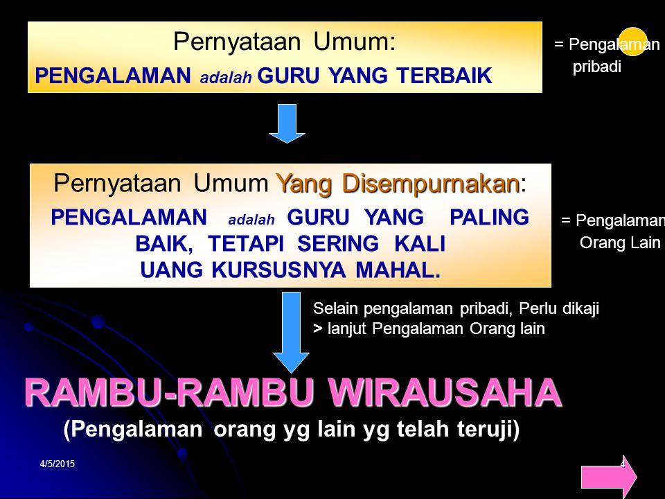 4/5/20155 RAMBU-RAMBU WIRAUSAHA 1.Jangan Sampai Salah Pilih Salah PilihSalah Pilih 2.