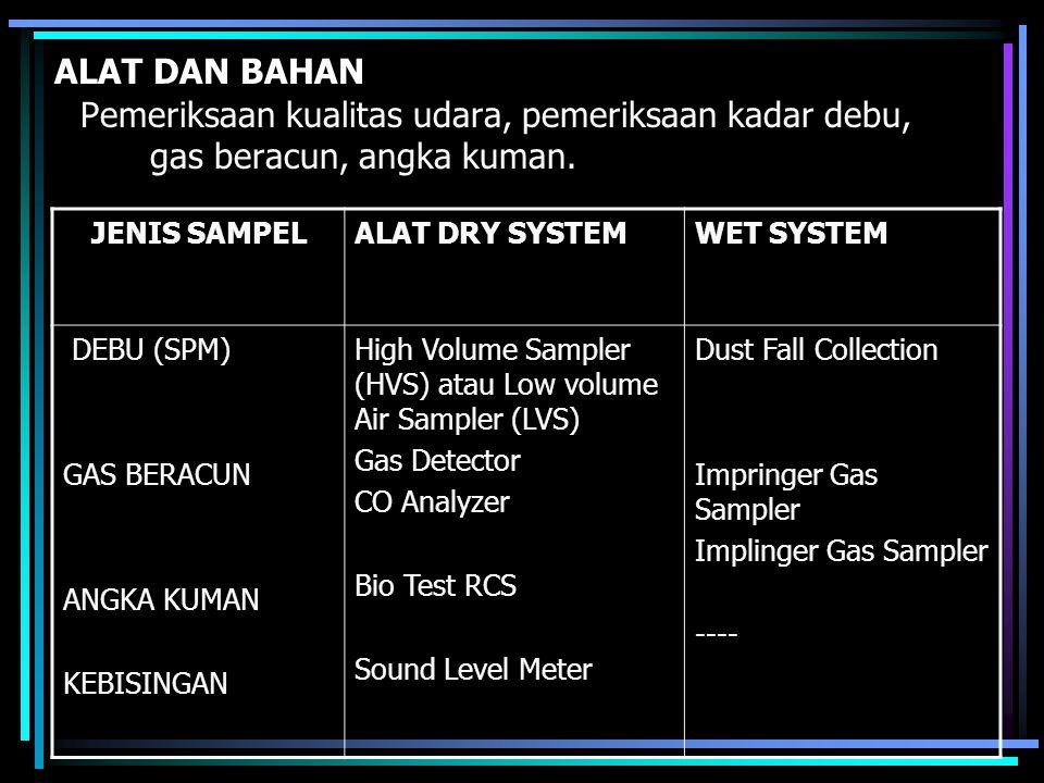 TITIK SAMPLING 1.Indoor Sampling 1.Sampel debu dan gas beracun : ruang operasi, kebidanan, pediatrik, ICU, Rawat Inap, Lab, Farmasi, Ins.