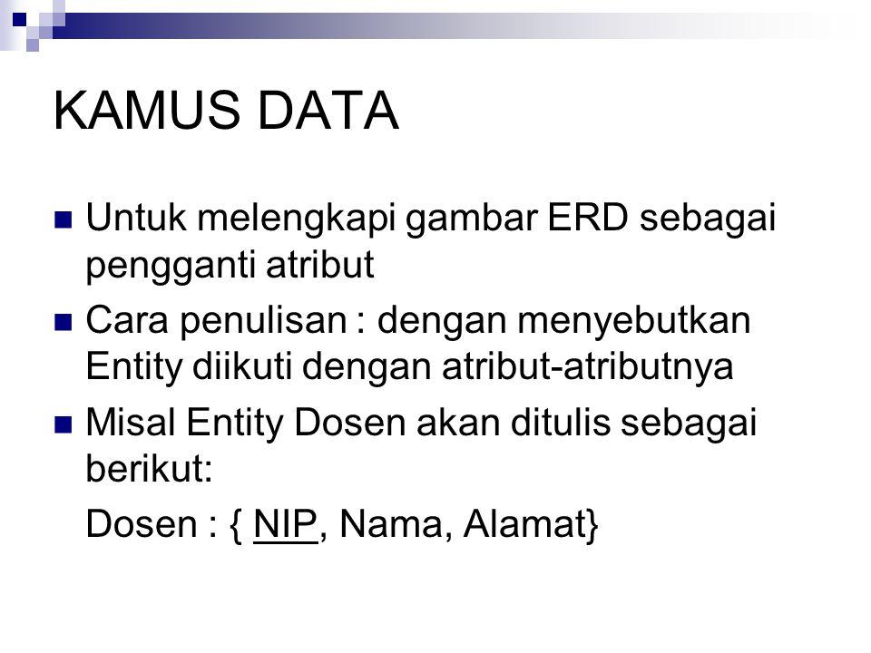 KAMUS DATA Untuk melengkapi gambar ERD sebagai pengganti atribut Cara penulisan : dengan menyebutkan Entity diikuti dengan atribut-atributnya Misal Entity Dosen akan ditulis sebagai berikut: Dosen : { NIP, Nama, Alamat}
