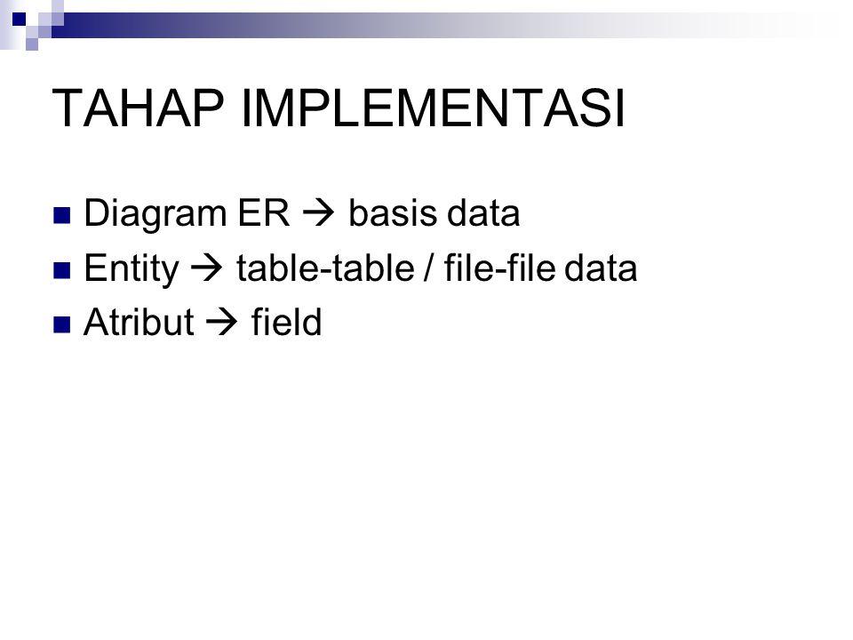 TAHAP IMPLEMENTASI Diagram ER  basis data Entity  table-table / file-file data Atribut  field