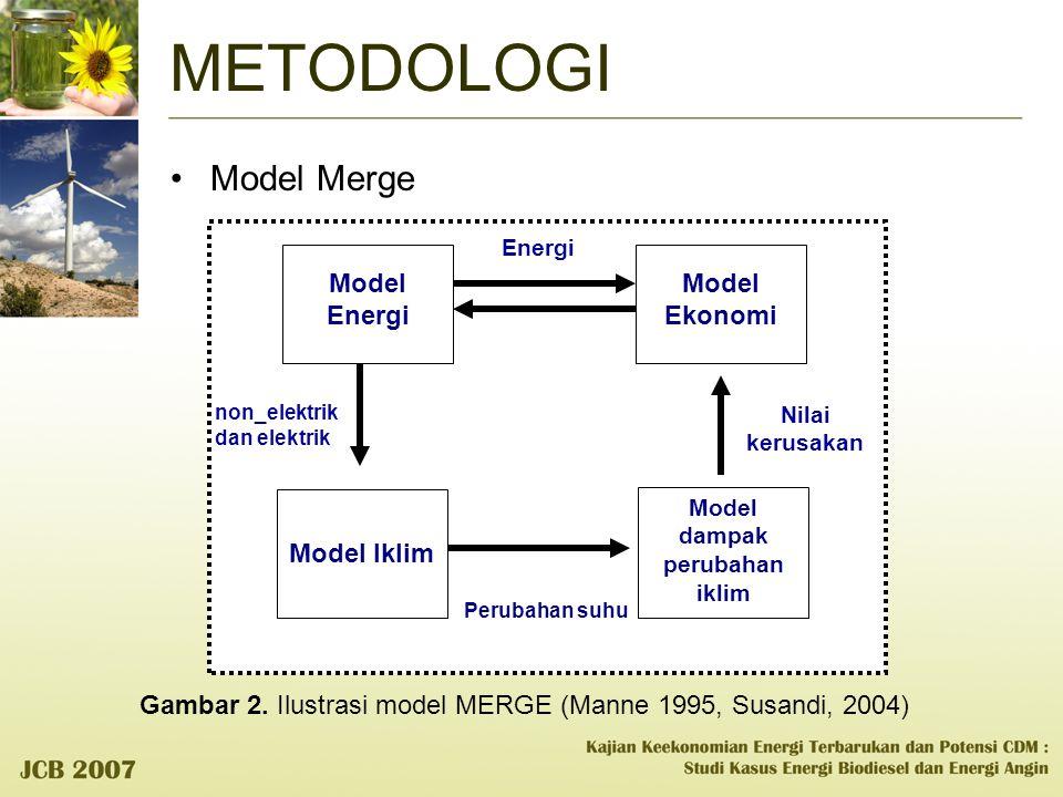 METODOLOGI Model Merge Perubahan suhu Model dampak perubahan iklim Nilai kerusakan Energi non_elektrik dan elektrik Model Iklim Model Ekonomi Model En