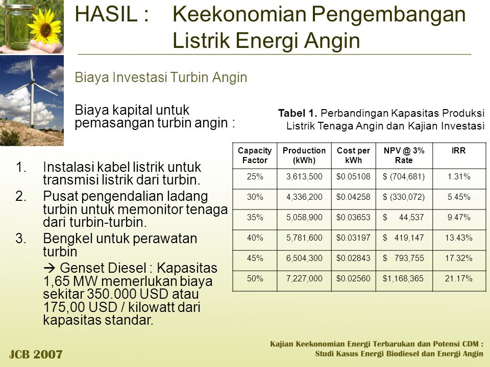 HASIL : Keekonomian Pengembangan Listrik Energi Angin Biaya Investasi Turbin Angin Biaya kapital untuk pemasangan turbin angin : Capacity Factor Produ