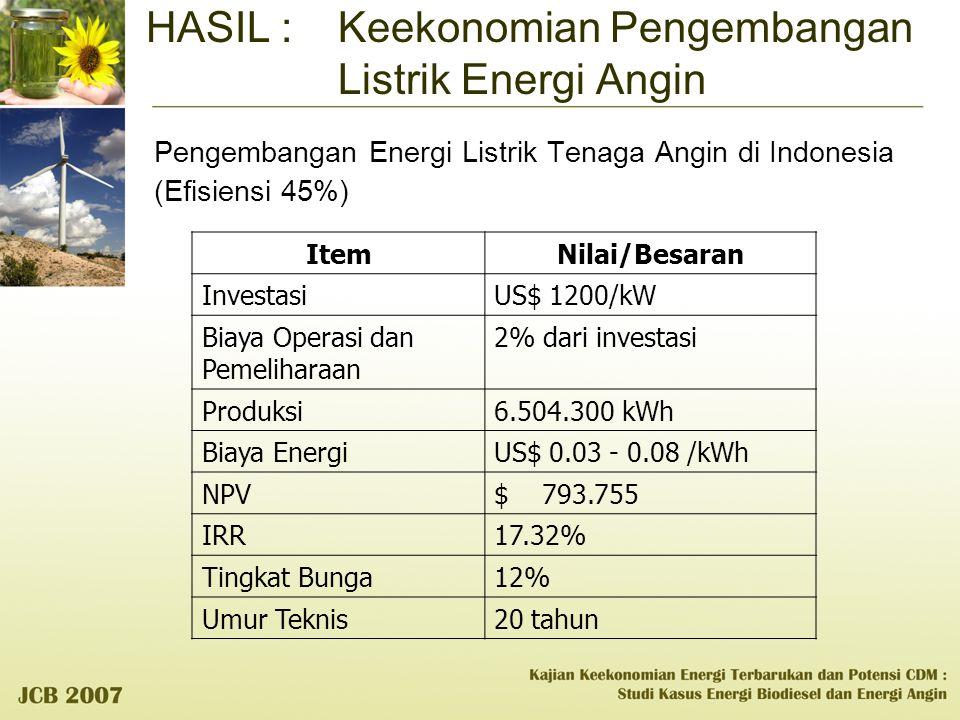 Pengembangan Energi Listrik Tenaga Angin di Indonesia (Efisiensi 45%) ItemNilai/Besaran InvestasiUS$ 1200/kW Biaya Operasi dan Pemeliharaan 2% dari in